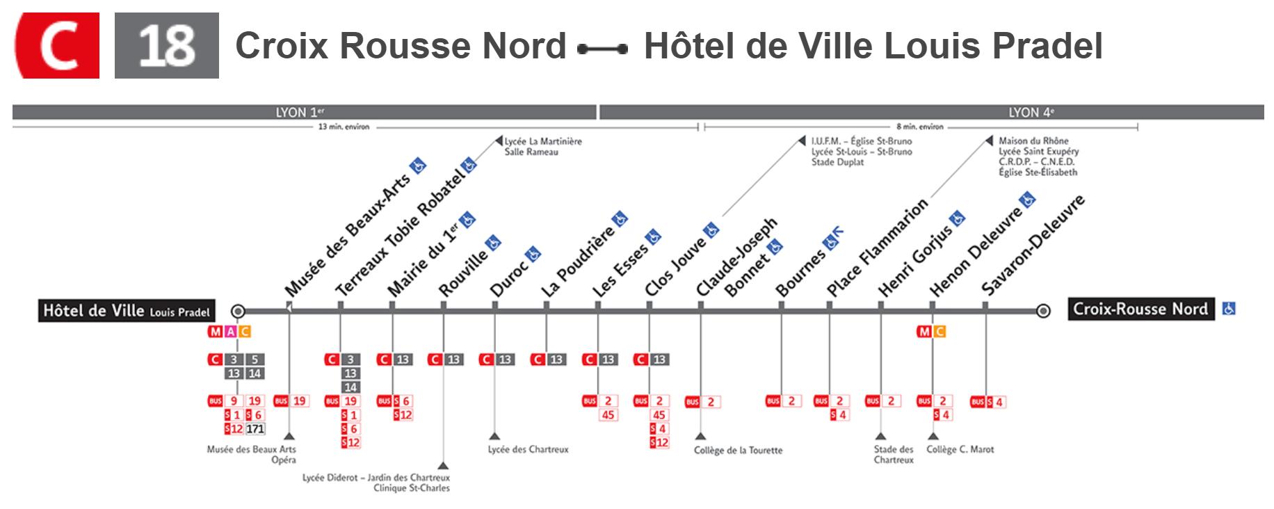 Plan ligne C18 Lyon