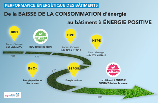 Evolution de la performance energetique des batiments