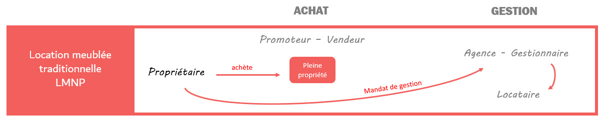 Location Meublee agence immobiliere